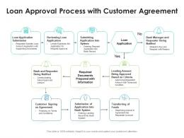Loan Approval Process With Customer Agreement