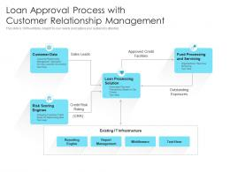 Loan Approval Process With Customer Relationship Management