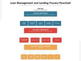 Loan Management And Lending Process Flowchart