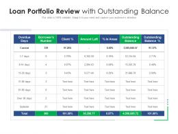 Loan Portfolio Review With Outstanding Balance