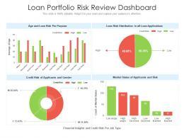 Loan Portfolio Risk Review Dashboard