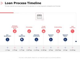 Loan Process Timeline Basics Ppt Powerpoint Presentation Icon Designs Download