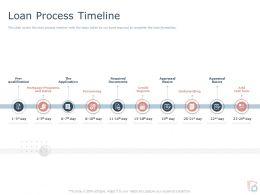Loan Process Timeline Ppt Powerpoint Presentation Portfolio Aids
