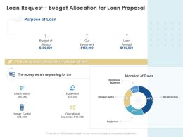 Loan Request Budget Allocation For Loan Proposal Ppt Powerpoint Download
