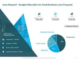 Loan Request Budget Allocation For Small Business Loan Proposal Ppt Powerpoint Slides