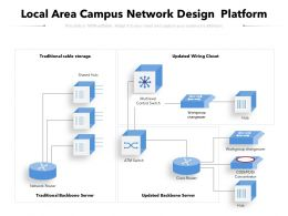 Local Area Campus Network Design Platform