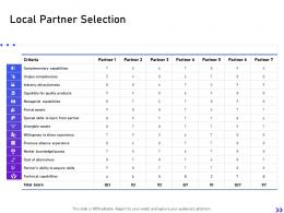Local Partner Selection Strategic Initiatives Global Expansion Your Business Ppt Mockup