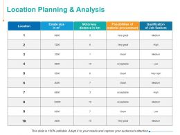 Location Planning And Analysis Ppt Powerpoint Presentation Inspiration