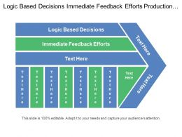 Logic Based Decisions Immediate Feedback Efforts Production Line Worker