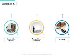 Logistics And IT Supply Chain Management And Procurement Ppt Introduction
