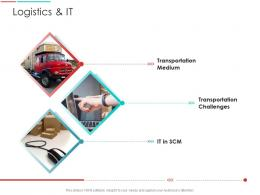 Logistics And It Supply Chain Management Architecture Ppt Sample