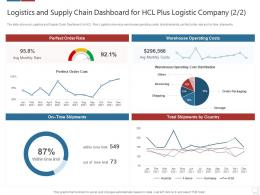 Logistics And Supply Chain Dashboard Logistics Technologies Good Value Propositions Company