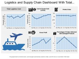 Logistics And Supply Chain Dashboard With Total Logistics Cost And Perfect Order
