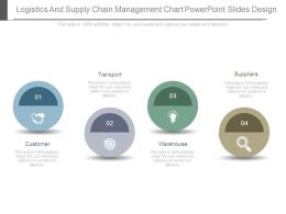 Logistics And Supply Chain Management Chart Powerpoint Slides Design