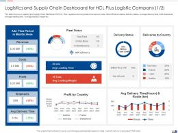 Logistics And Supply Chain Strategies Create Good Proposition Logistic Company Ppt Model