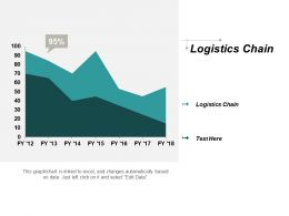 Logistics Chain Ppt Powerpoint Presentation Portfolio Format Cpb