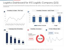 Logistics Dashboard For Xyz Logistic Company Cost Effect Fuel Price Increase Logistic Business Ppt Grid