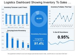 Logistics Dashboard Showing Inventory To Sales And Inventory Turnover