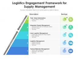 Logistics Engagement Framework For Supply Management