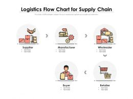Logistics Flow Chart For Supply Chain