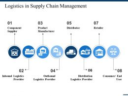 Logistics In Supply Chain Management Ppt File Guide