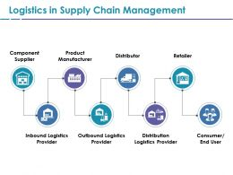Logistics In Supply Chain Management Ppt File Influencers