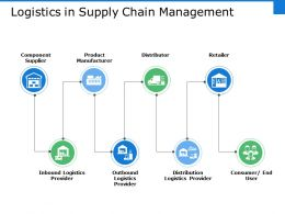 Logistics In Supply Chain Management Ppt File Inspiration