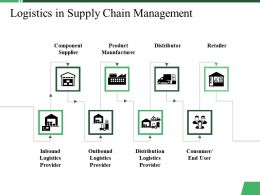 Logistics In Supply Chain Management Ppt Summary Deck