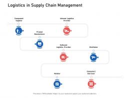 Logistics In Supply Chain Management Supply Chain Logistics Ppt Formats