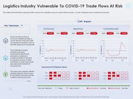 Logistics Industry Vulnerable To Covid 19 Trade Profound Recession Ppt Powerpoint Pictures