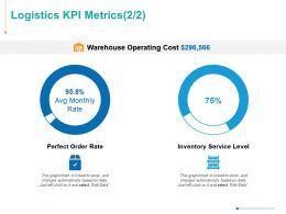 Logistics KPI Metrics Finance Ppt Powerpoint Presentation Show