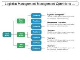 Logistics Management Management Operations Options Strategies Stress Management Cpb