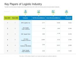 Logistics Management Optimization Key Players Of Logistic Industry Ppt Powerpoint Presentation Styles