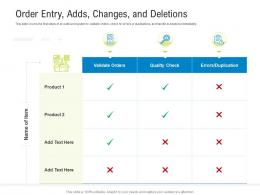 Logistics Management Optimization Order Entry Adds Changes And Deletions Ppt Powerpoint Grid