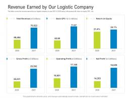 Logistics Management Optimization Revenue Earned By Our Logistic Company Ppt Objects