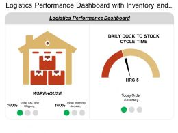 Logistics Performance Dashboard With Inventory And Shipping