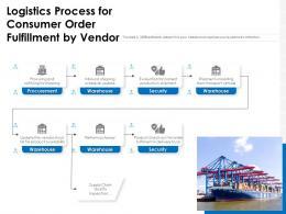 Logistics Process For Consumer Order Fulfillment By Vendor
