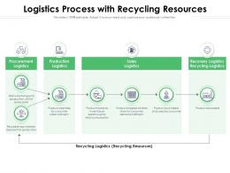 Logistics Process With Recycling Resources