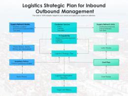 Logistics Strategic Plan For Inbound Outbound Management