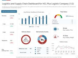 Logistics Technologies Good Value Propositions Company Logistics And Supply Chain Dashboard For Hcl