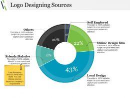 Logo Designing Sources Ppt Background Images
