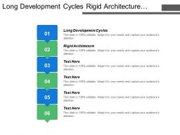Long Development Cycles Rigid Architecture Operational Efficiency System Scalability