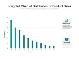 Long Tail Chart Of Distribution Of Product Sales