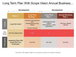 Long Term Plan With Scope Vision Annual Business Plan And Time Horizon