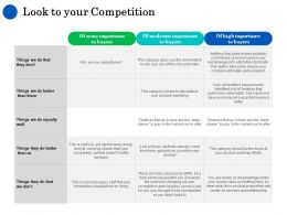 Look To Your Competition Ppt Powerpoint Presentation Summary Master