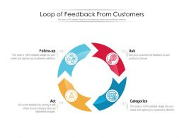 Loop Of Feedback From Customers