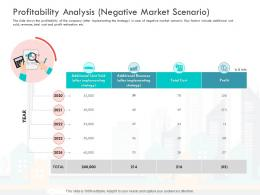 Loss Revenue Financials Decline Automobile Company Profitability Analysis Negative Market Scenario Ppt Slide