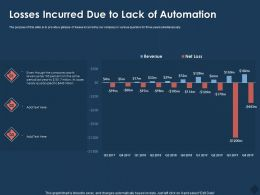 Losses Incurred Due To Lack Of Automation Last Year Ppt Powerpoint Presentation Model Samples