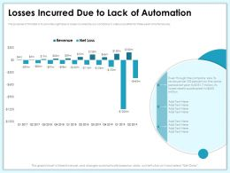 Losses Incurred Due To Lack Of Automation Million Ppt Powerpoint Presentation Styles Elements