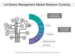 Lot Device Management Market Revenue Covering Estimated Value Of Global Market